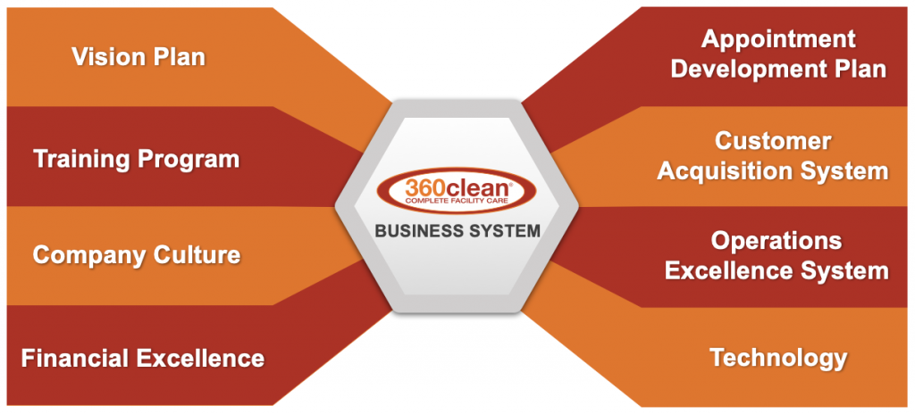 360clean-Proven-Business-Model